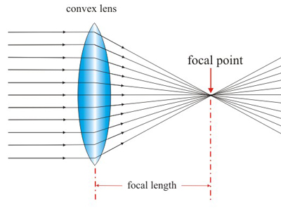 Uses Of Concave And Convex Lenses In Daily Life